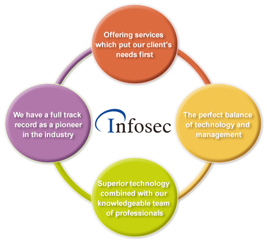 Our services cover both technology and management considerations, and put our client's needs first